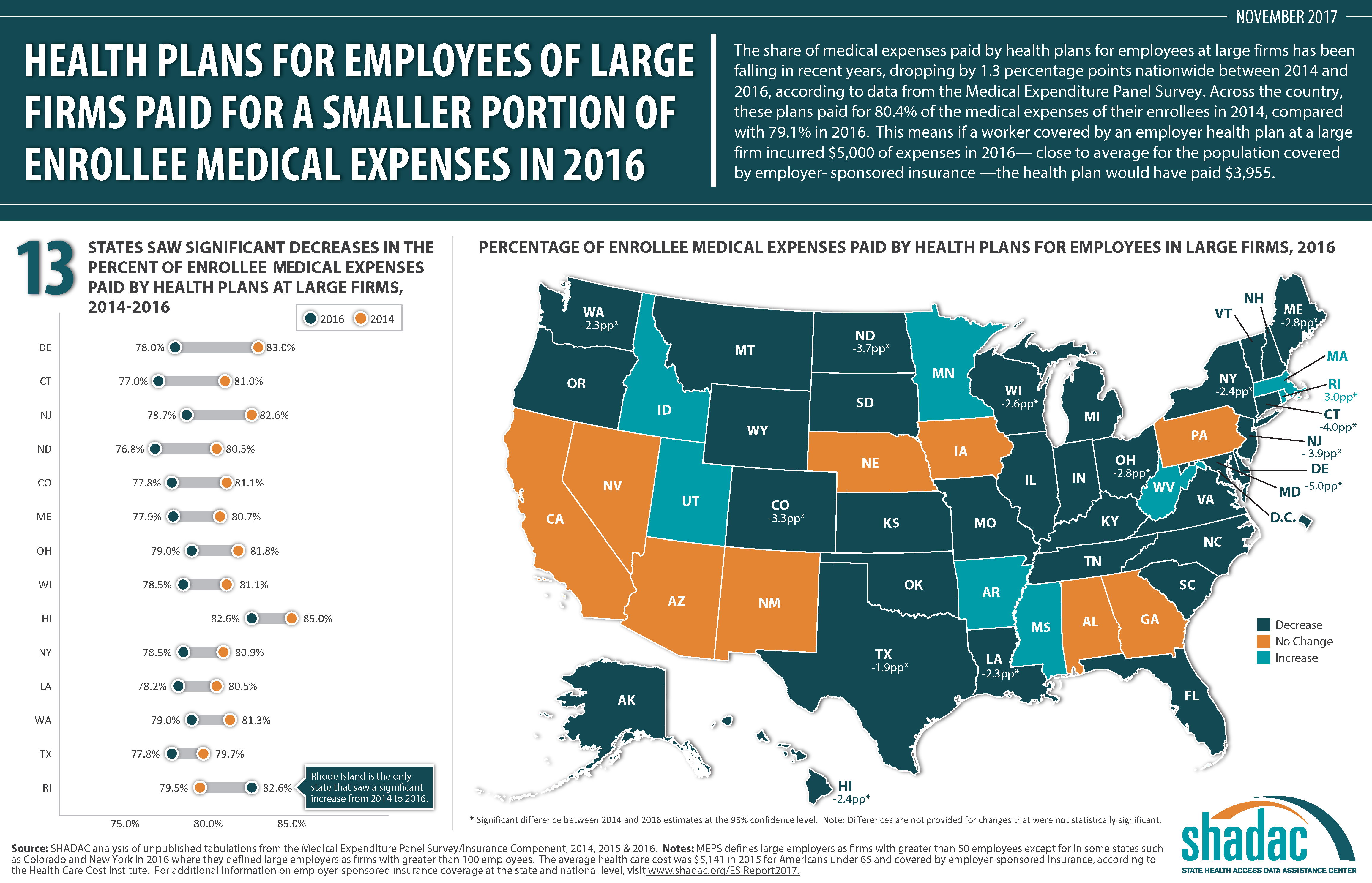 Employer Health Plan At A Large Firm Incurred 5000 Of Expenses In 2016 Close To The Average For The Population Covered By Employer Sponsored Insurance