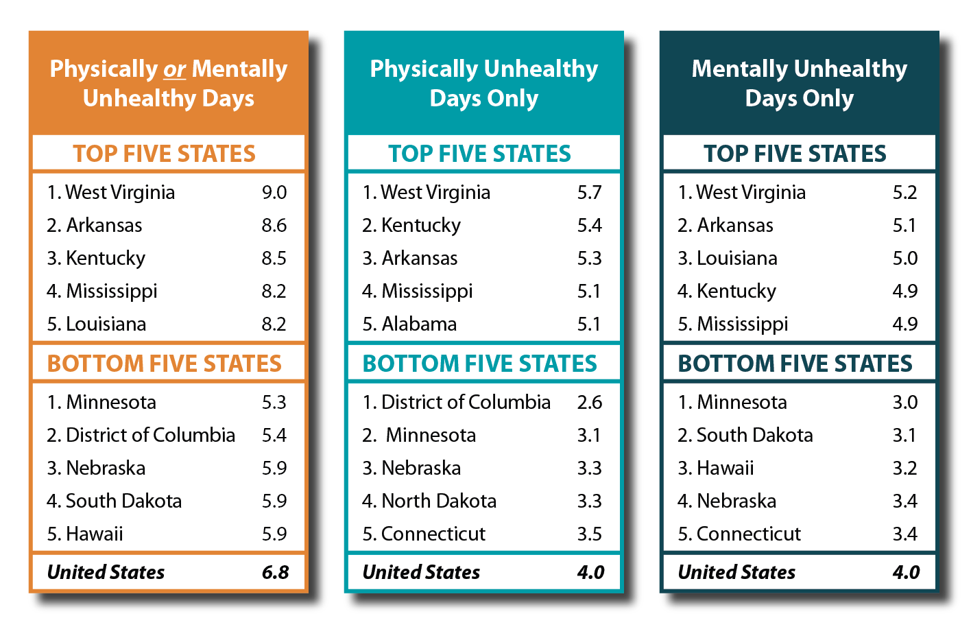 Adult Unhealthy Days: A New Measure on State Health Compare