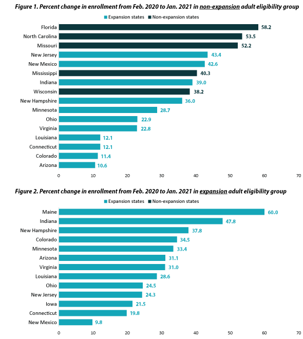 Figure 1. Graph of enrollment percentage change from February 2020 to January 2021 in the eligibility group of non-expansion, non-aged, and non-disabled adults for states with available data. Expansion states include: Arizona, Colorado, Connecticut, Indiana, Louisiana, Minnesota, New Hampshire, New Jersey, New Mexico, Ohio, and Virginia. Non-expansion states (in navy) include: Florida, Mississippi, Missouri, North Carolina, and Wisconsin. Figure 2. Graph of enrollment percentage change from February 2020 to January 2021 in the eligibility group of expansion adults for states with available data. All states are expansion states under the Medicaid expansion from the ACA.