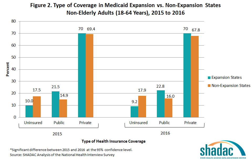 New NHIS Data: Insurance Coverage Mostly Stable in 2016 ...