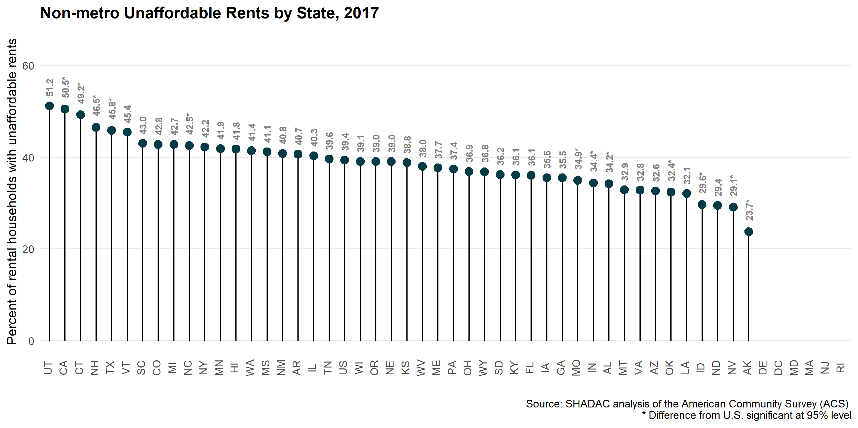 Unaffordable Rents by Metropolitan Status: A New Breakdown