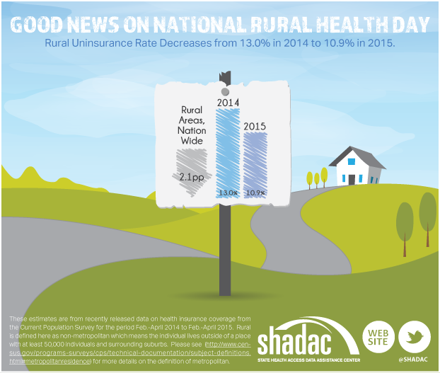 Rural Health Concerns