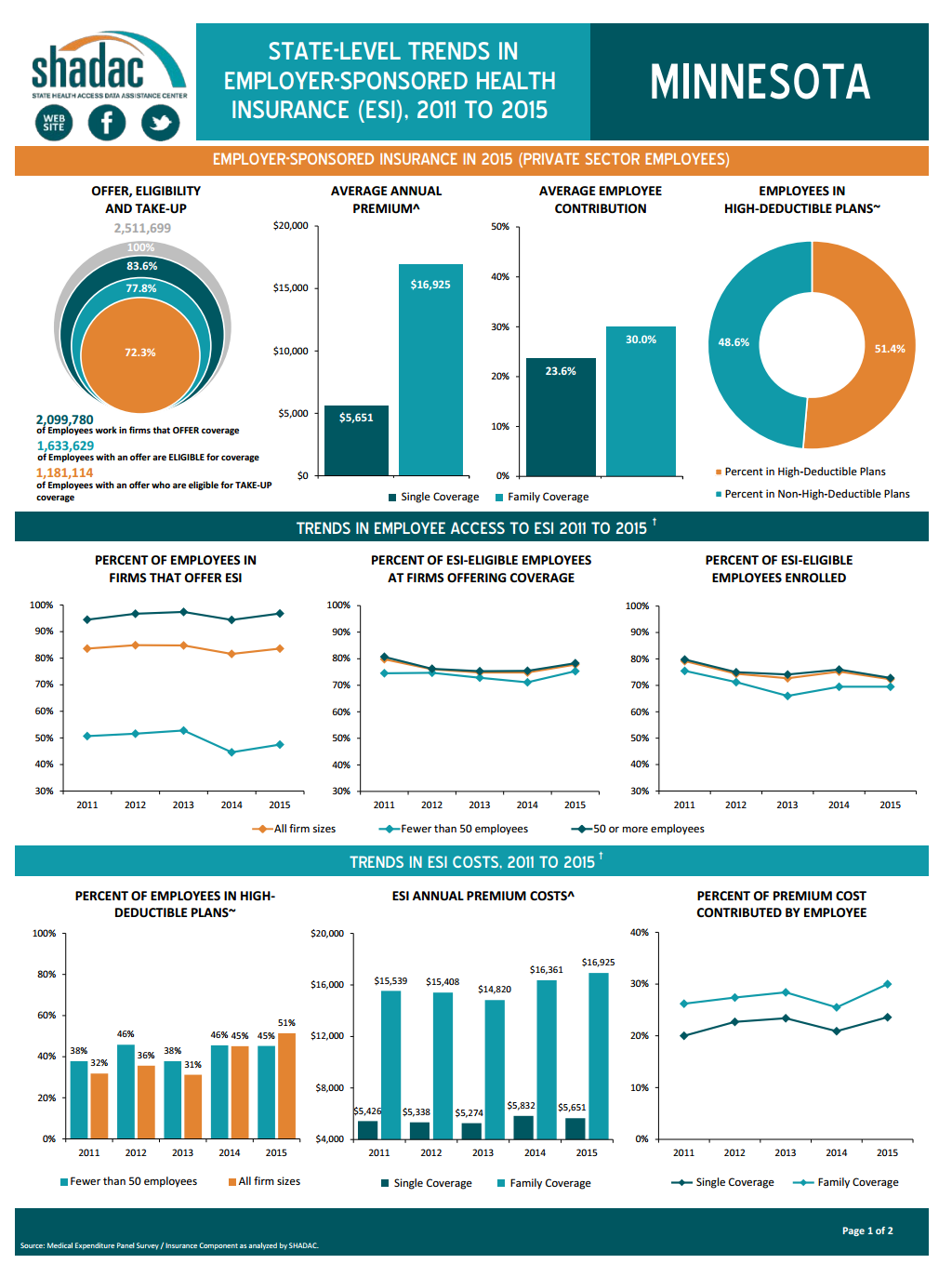 Chartbook Fact Health 2011-2015 In State Employer-sponsored Trends Insurance Sheets Shadac And State-level